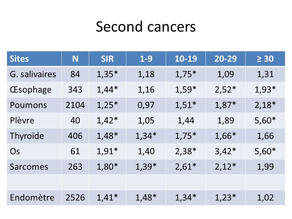 Leucémie après cancer du sein 3093 patientes de Côte d'or diagnostiquées entre 1982 et 1996 10 cas de leucémies aigües et/ou anémies réfractaires Toutes survenues dans les 4 premières années de suivi SIR: 28,5 p< 0,0001 en cas de radiothérapie + chimiothérapie Taux cumulé à 4 ans de 1,12% Risque lié à l'utilisation de la mitoxantrone: SIR = 298,2 (61,4- 870,7) risque dose dépendant Pas de risque accru significatif avec les autres chimiothérapies (anthracyclines SIR = 11,4 p =0,18) Chaplain G, JCO 2000; 18:2836-2842