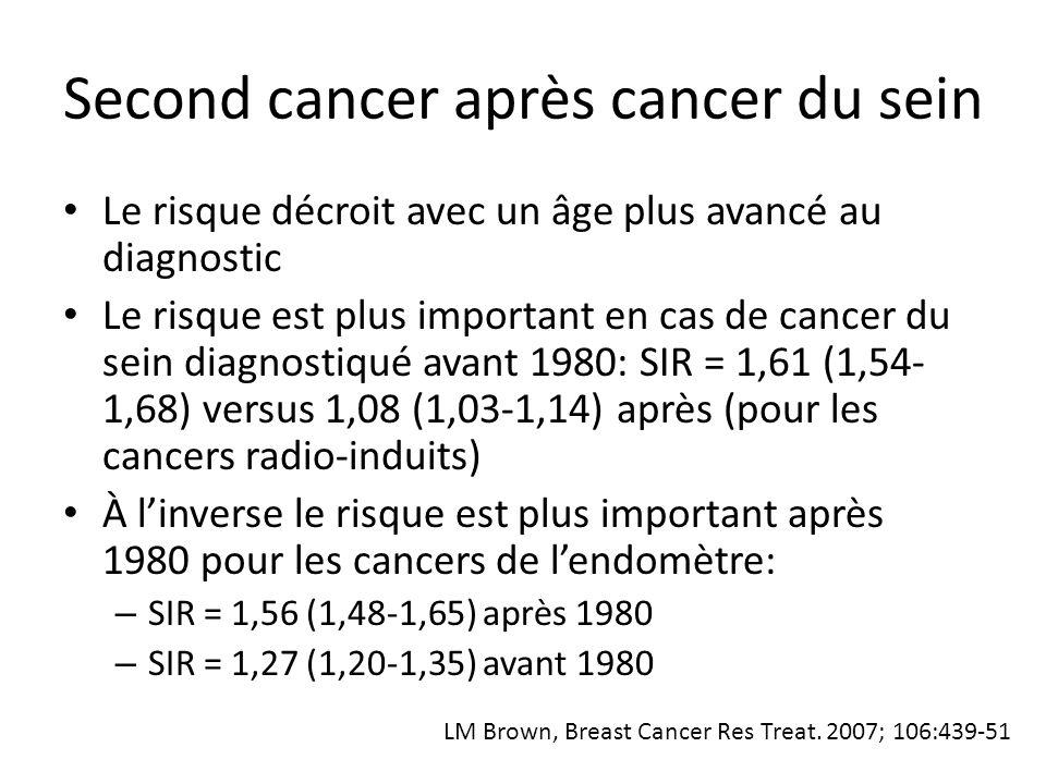 Second cancer après cancer du sein Le risque en valeur absolue est de 10,3% à 20 ans pour une patiente avec un diagnostic de cancer du sein entre 50 et 64 ans Le risque pour les cancers radio-induits est de 1,9% Le risque de décéder du cancer du sein pour la même tranche d'âge et sur la même durée était de 32,4% (88,8% avant 40 ans)