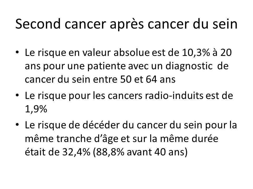 Second cancer après cancer du sein aux Pays-Bas 9919 patientes diagnostiquées entre 1972 et 2000 et suivies jusqu'en 2001 1928 (13%) second cancers apparus SIR = 2,8 (2,6-2,9) 115 second cancers pour 10 000 femmes atteintes d'un cancer du sein par an Cancer du sein: SIR = 4,1 (3,8-4,4) soit 64 pour 10 000 par an Cancer de l'ovaire: SIR = 2 (1,5-2,7) soit 4,5 pour 10 000 par an Cancer du colon: SIR = 1,5 (1,1-1,8) Soerjomataram I BCRT 2005; 93: 91-95