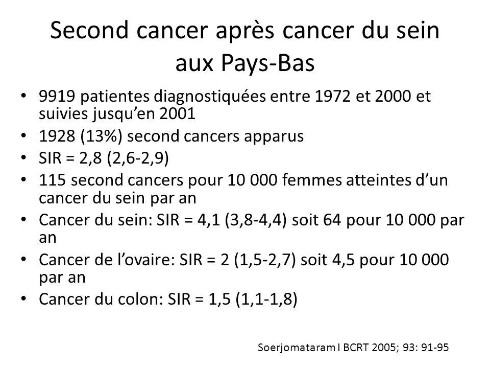 Second cancers après cancer du sein chez l'homme 3409 hommes atteints (données de registres) 426 second cancers apparus (12,5%) 34% de cancers en excès: – Intestin grêle : SIR = 4,95 (1,37-12,7) – Rectum: SIR = 1,78 (1,20-2,54) – Pancréas: SIR = 1,93 (1,14-3,05) – Peau (sauf mélanome) SIR = 1,65 (1,16-2,29) – Prostate: SIR = 1,61 (1,34-1,96) – Système lymphohématopoïétique: SIR = 1,63 (1,12- 2,19) Hemminki K BJC 2005; 92: 1288-92