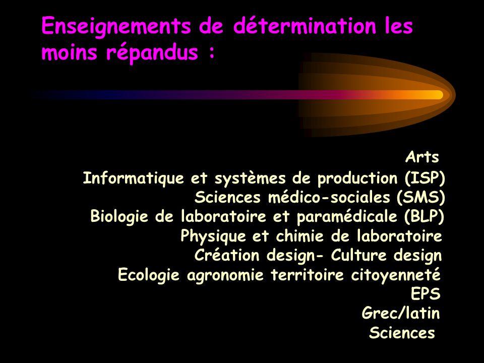 Enseignements de détermination les moins répandus : Arts Informatique et systèmes de production (ISP) Sciences médico-sociales (SMS) Biologie de labor