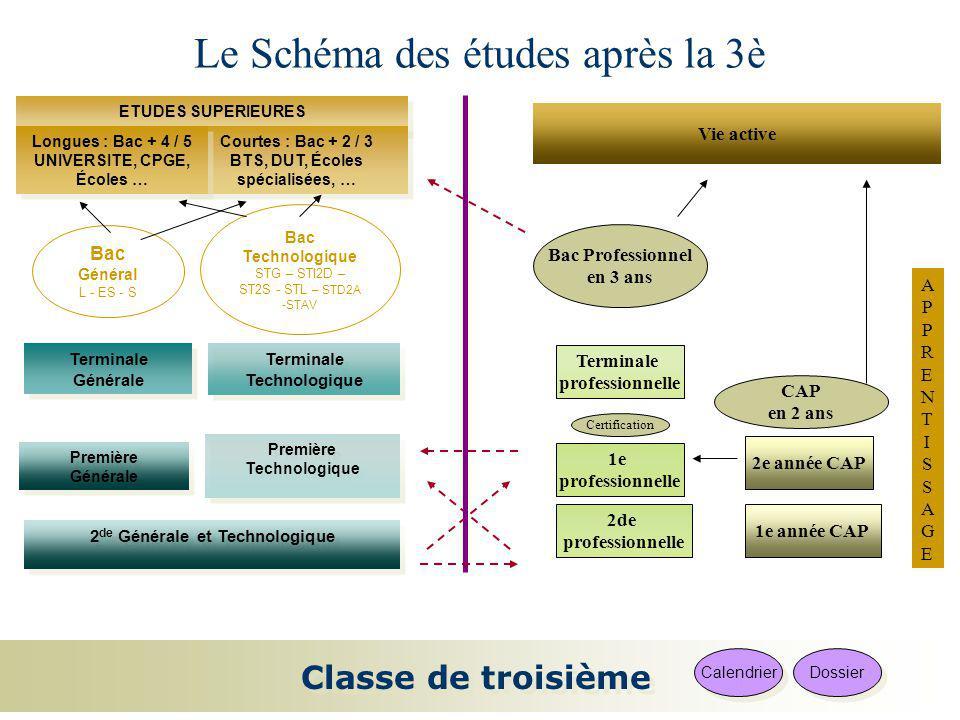 Classe de troisième Calendrier APPRENTISSAGEAPPRENTISSAGE 2 de Générale et Technologique 2 de Générale et Technologique Dossier Première Générale Prem