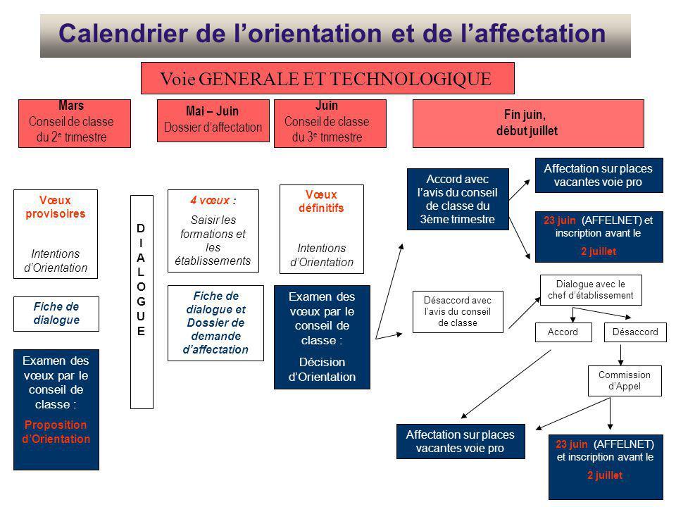 Calendrier de l'orientation et de l'affectation Vœux provisoires Intentions d'Orientation Examen des vœux par le conseil de classe : Proposition d'Ori