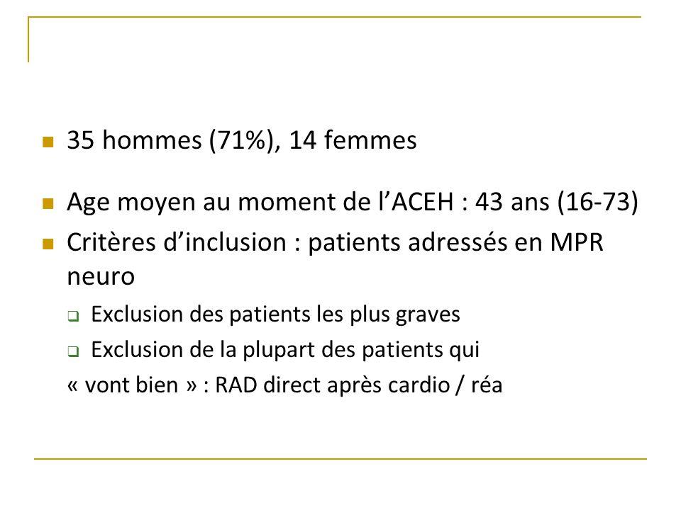 35 hommes (71%), 14 femmes Age moyen au moment de l'ACEH : 43 ans (16-73) Critères d'inclusion : patients adressés en MPR neuro  Exclusion des patients les plus graves  Exclusion de la plupart des patients qui « vont bien » : RAD direct après cardio / réa