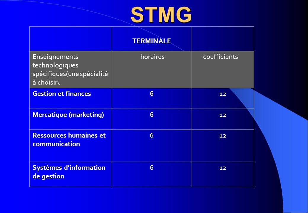 TERMINALE Enseignements technologiques spécifiques(une spécialité à choisir ). horaires coefficients Gestion et finances612 Mercatique (marketing)612