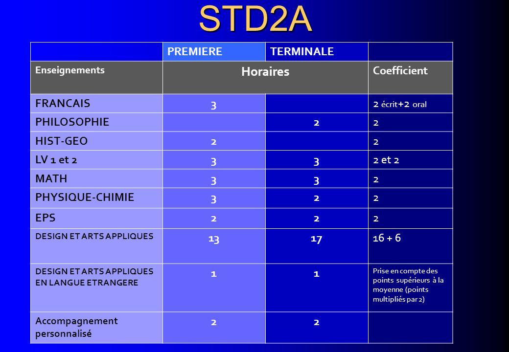 STD2A STD2A PREMIERETERMINALE Enseignements Horaires Coefficient FRANCAIS32 écrit +2 oral PHILOSOPHIE22 HIST-GEO22 LV 1 et 2332 et 2 MATH332 PHYSIQUE-