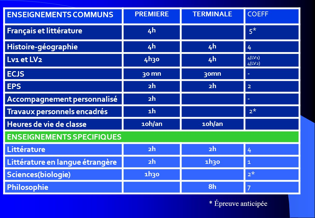 ENSEIGNEMENTS COMMUNS PREMIERETERMINALECOEFF Français et littérature 4h 5* Histoire-géographie 4h 4 Lv1 et LV2 4h304h 4(LV1) 4(LV2) ECJS 30 mn - EPS 2