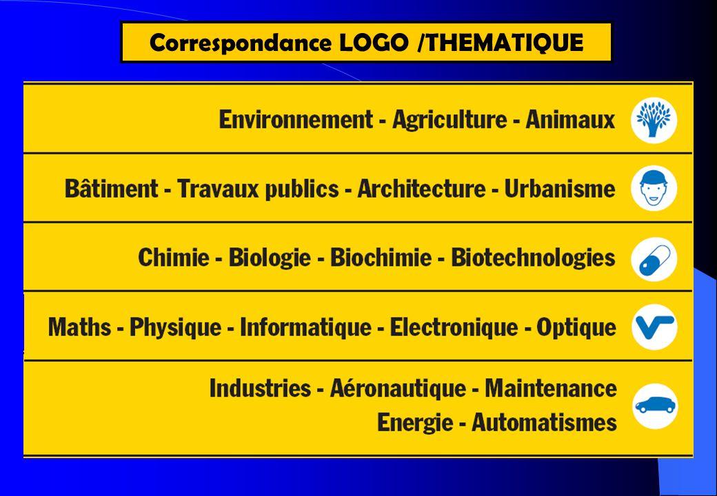 Les bacs Sciences et Technologies de Laboratoire (STL) Goût affirmé pour les manipulations.