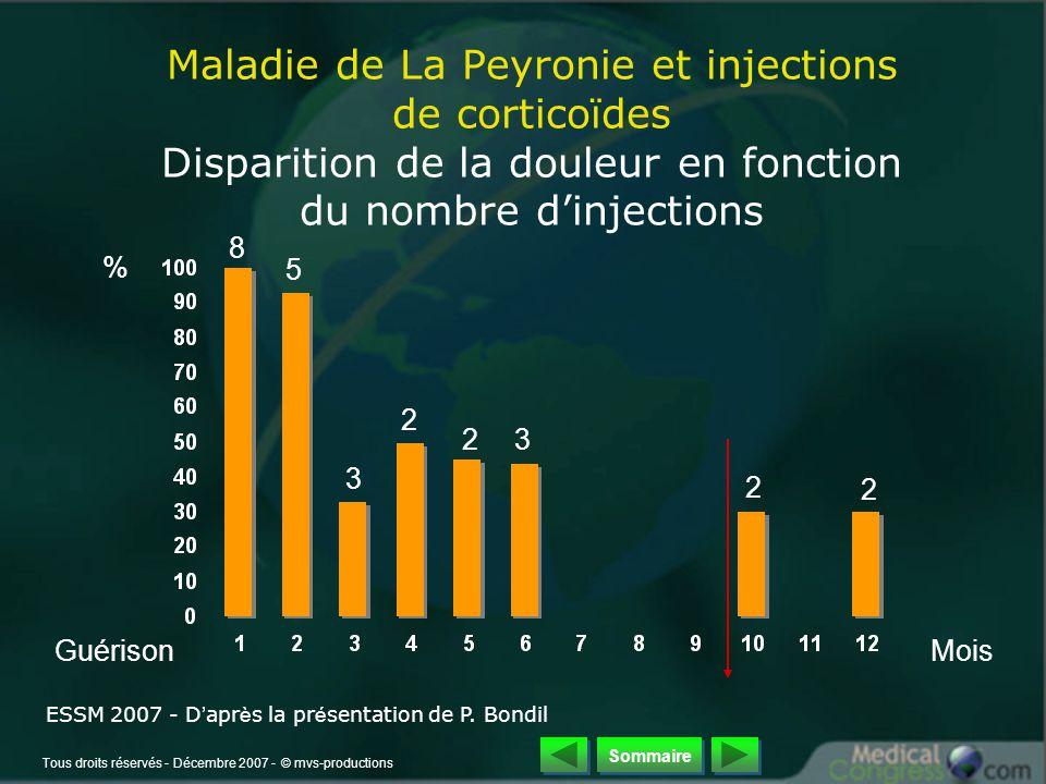 Tous droits réservés - Décembre 2007 - © mvs-productions Maladie de La Peyronie et injections de corticoïdes Disparition de la douleur en fonction du nombre d'injections % 8 5 3 2 3 2 2 2 MoisGuérison ESSM 2007 - D ' apr è s la pr é sentation de P.