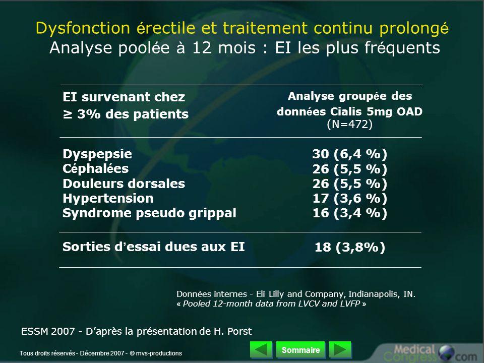 Tous droits réservés - Décembre 2007 - © mvs-productions EI survenant chez ≥ 3% des patients Analyse group é e des donn é es Cialis 5mg OAD (N=472) Dyspepsie30 (6,4 %) C é phal é es26 (5,5 %) Douleurs dorsales26 (5,5 %) Hypertension17 (3,6 %) Syndrome pseudo grippal16 (3,4 %) Sorties d ' essai dues aux EI18 (3,8%) Donn é es internes - Eli Lilly and Company, Indianapolis, IN.