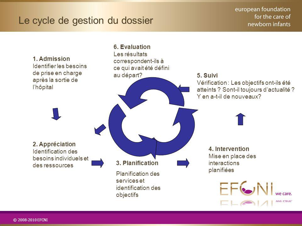 © 2008-2010 EFCNI Le cycle de gestion du dossier 1. Admission Identifier les besoins de prise en charge après la sortie de l'hôpital 2. Appréciation I