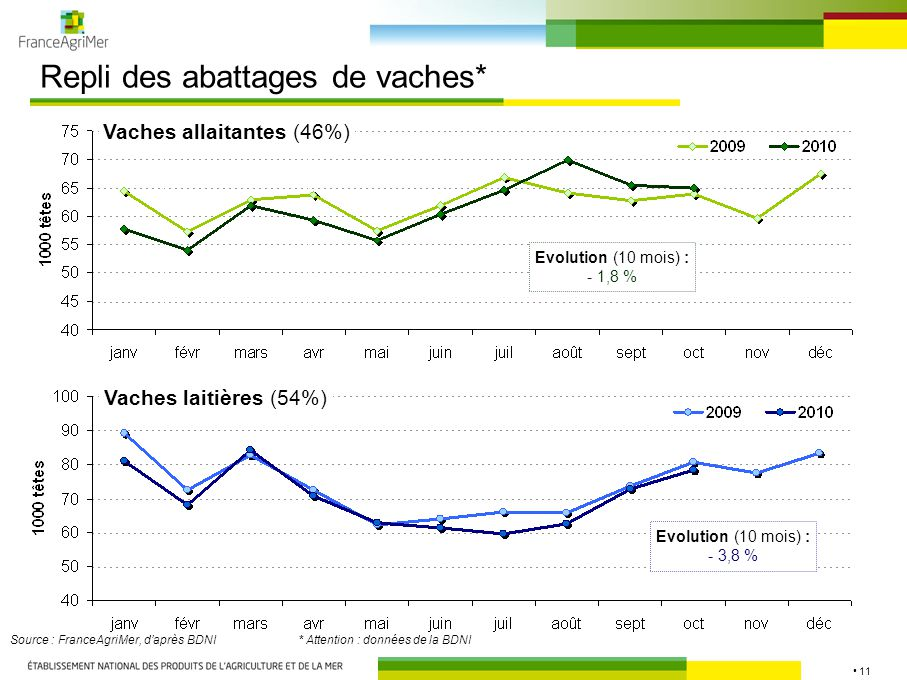 11 Repli des abattages de vaches* Vaches allaitantes (46%) Source : FranceAgriMer, d'après BDNI* Attention : données de la BDNI Vaches laitières (54%) Evolution (10 mois) : - 1,8 % Evolution (10 mois) : - 3,8 %