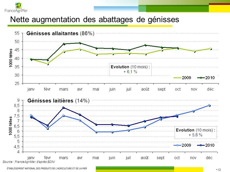 12 Nette augmentation des abattages de génisses Source : FranceAgriMer, d'après BDNI Evolution (10 mois) : + 6,1 % Génisses allaitantes (86%) Génisses laitières (14%) Evolution (10 mois) : + 5,8 %