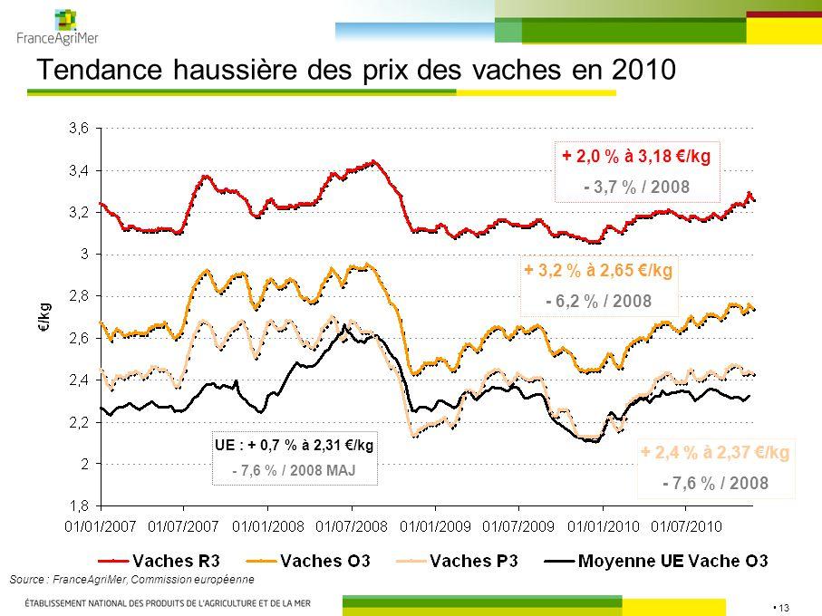 13 Tendance haussière des prix des vaches en 2010 Source : FranceAgriMer, Commission européenne + 3,2 % à 2,65 €/kg - 6,2 % / 2008 + 2,0 % à 3,18 €/kg - 3,7 % / 2008 + 2,4 % à 2,37 €/kg - 7,6 % / 2008 UE : + 0,7 % à 2,31 €/kg - 7,6 % / 2008 MAJ
