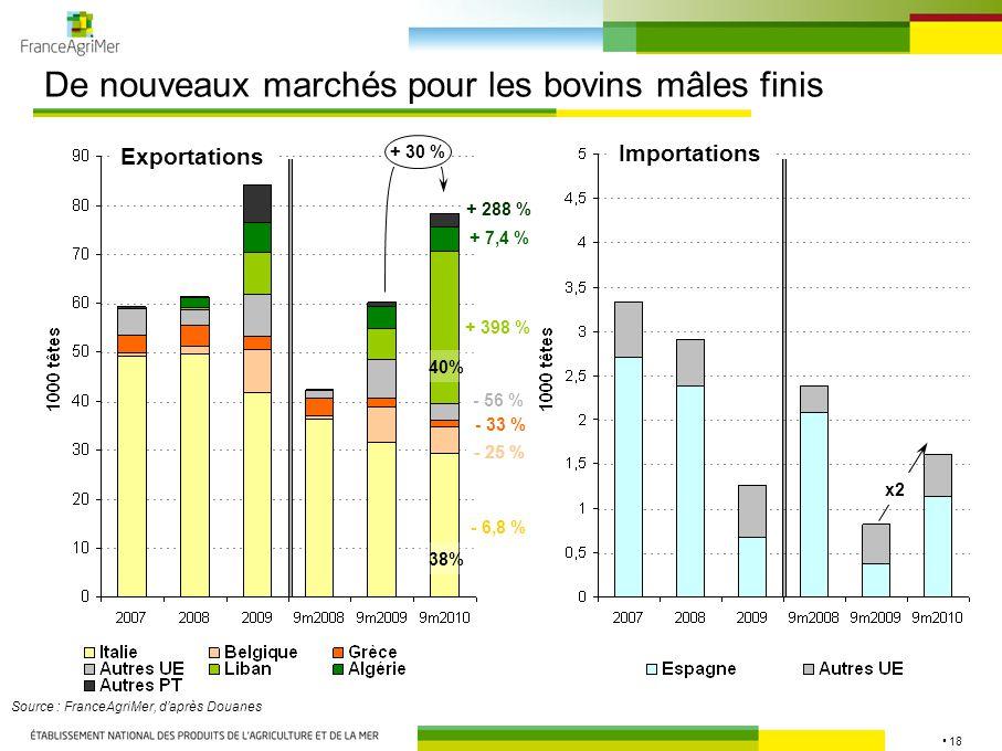 18 De nouveaux marchés pour les bovins mâles finis Source : FranceAgriMer, d'après Douanes Exportations Importations + 30 % - 6,8 % - 25 % + 398 % - 56 % + 7,4 % - 33 % + 288 % 38% 40% x2