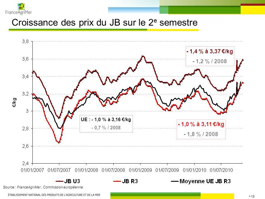 19 Croissance des prix du JB sur le 2 e semestre Source : FranceAgriMer, Commission européenne - 1,0 % à 3,11 €/kg - 1,8 % / 2008 - 1,4 % à 3,37 €/kg - 1,2 % / 2008 UE : - 1,0 % à 3,16 €/kg - 0,7 % / 2008