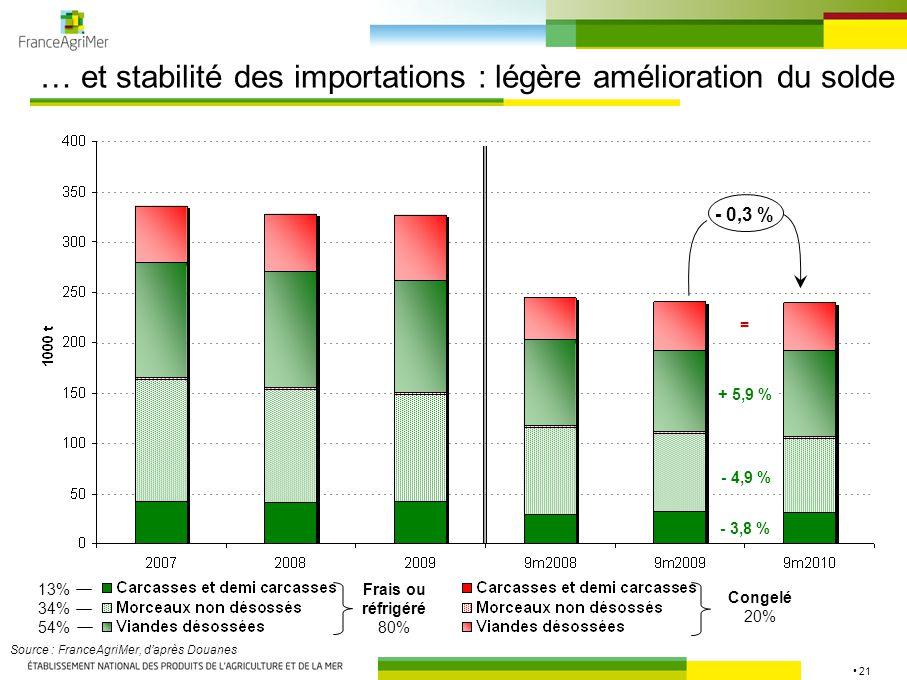 21 … et stabilité des importations : légère amélioration du solde Source : FranceAgriMer, d'après Douanes Frais ou réfrigéré 80% Congelé 20% 13% 34% 54% - 0,3 % - 3,8 % - 4,9 % + 5,9 % =