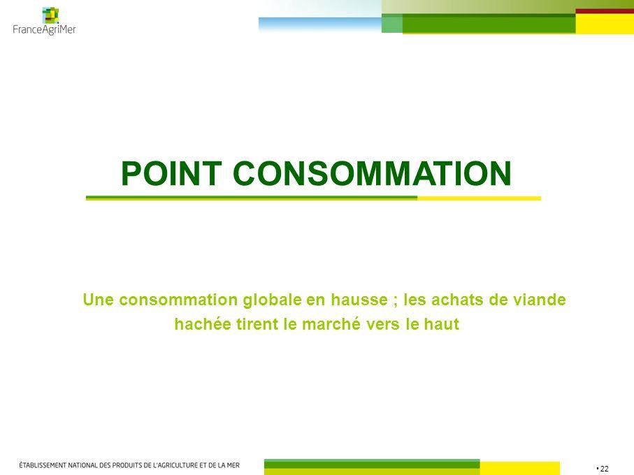 22 POINT CONSOMMATION Une consommation globale en hausse ; les achats de viande hachée tirent le marché vers le haut