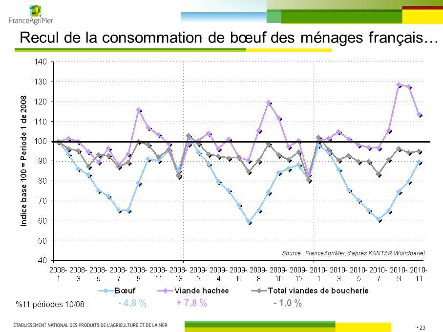 23 Recul de la consommation de bœuf des ménages français… - 4,8 %+ 7,8 %- 1,0 % %11 périodes 10/08 : Source : FranceAgriMer, d'après KANTAR Wolrdpanel
