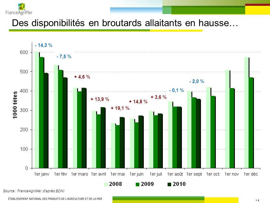 4 Des disponibilités en broutards allaitants en hausse… Source : FranceAgriMer, d'après BDNI - 14,3 % - 7,5 % + 4,6 % + 13,9 % + 19,1 % + 14,8 % + 3,6 % - 0,1 % - 2,0 %