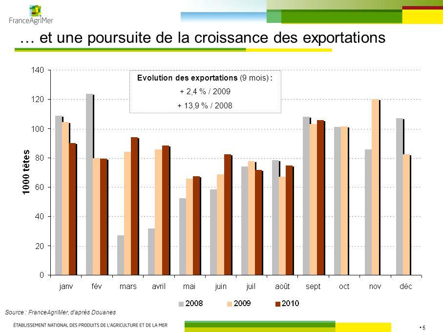 16 MARCHE DU JEUNE BOVIN Une production en hausse en 2010 mais des prix qui remontent au second semestre Dégagement du surplus de production en vif et en viande