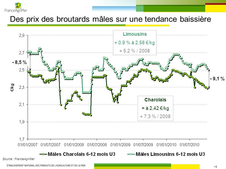 6 Des prix des broutards mâles sur une tendance baissière Source : FranceAgriMer - 9,1 % - 8,5 % Charolais = à 2,42 €/kg + 7,3 % / 2008 Limousins + 0,9 % à 2,58 €/kg + 5,2 % / 2008