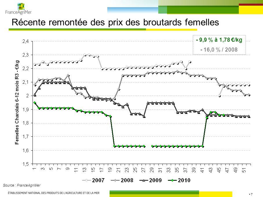 7 Récente remontée des prix des broutards femelles Source : FranceAgriMer - 9,9 % à 1,78 €/kg - 16,0 % / 2008