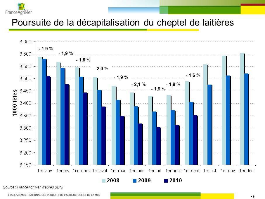 20 Progression des exportations de viande bovine… Source : FranceAgriMer, d'après Douanes Frais ou réfrigéré 91% Congelé 9% 26% 55% 18% + 1,8 % + 2,9 % - 0,5 % + 10,2 % + 2,8 %