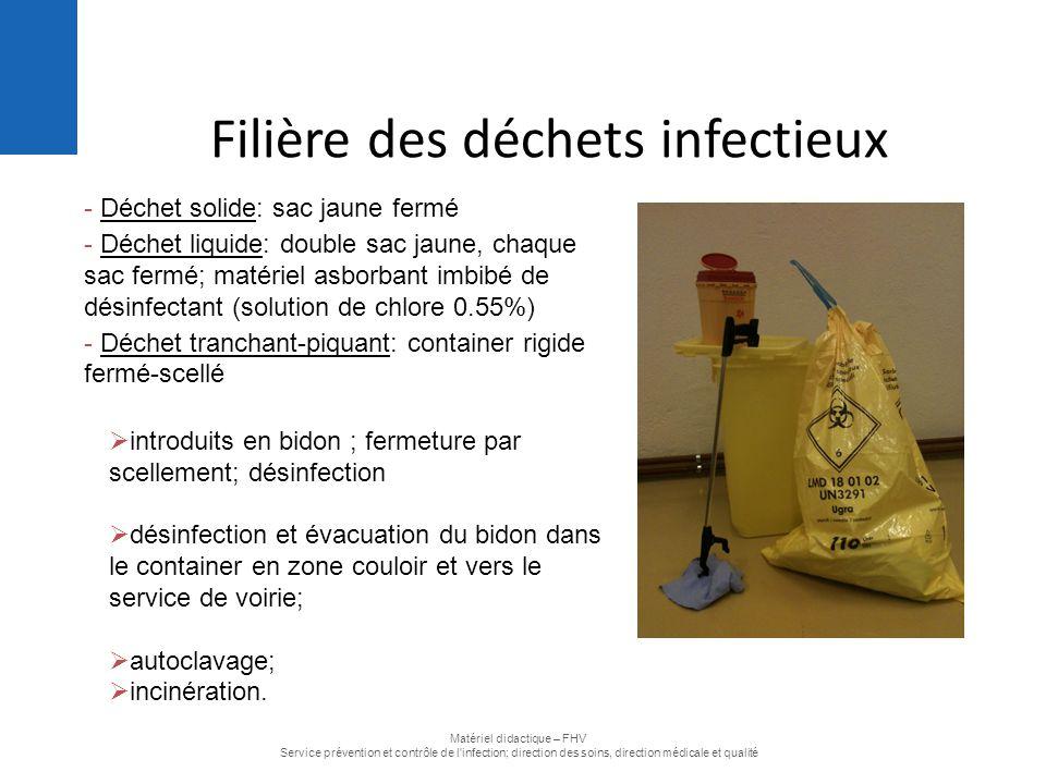 Filière des déchets infectieux - Déchet solide: sac jaune fermé - Déchet liquide: double sac jaune, chaque sac fermé; matériel asborbant imbibé de dés
