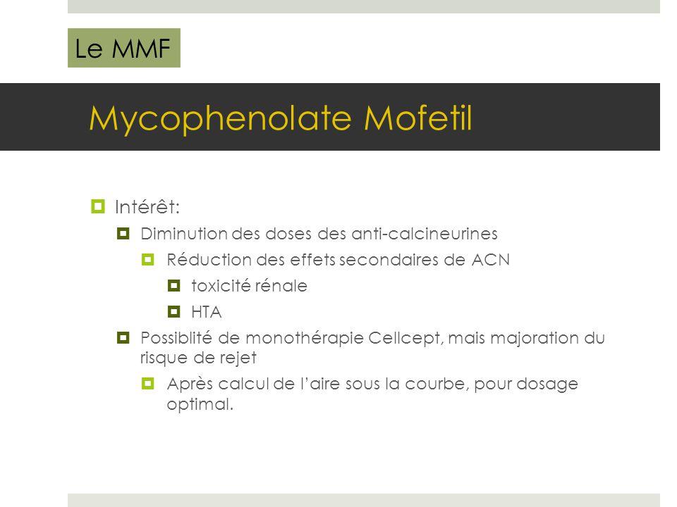 Mycophenolate Mofetil  Intérêt:  Diminution des doses des anti-calcineurines  Réduction des effets secondaires de ACN  toxicité rénale  HTA  Pos