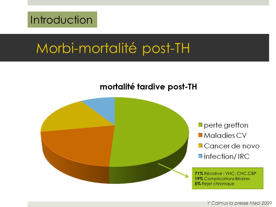 Morbi-mortalité post-TH Y Calmus la presse Med 2009 Introduction