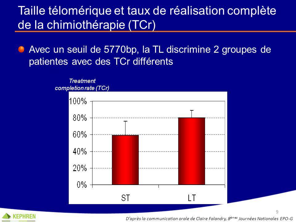 Survie globale Analyse multivariée Stade (IV vs III) HR=2,53 [1.54-4.27]; p=0,0003 Telomère < 6000bp HR=1,57 [0.98-2.51]; p=0,06 10 D'après la communication orale de Claire Falandry, 8 èmes Journées Nationales EPO-G