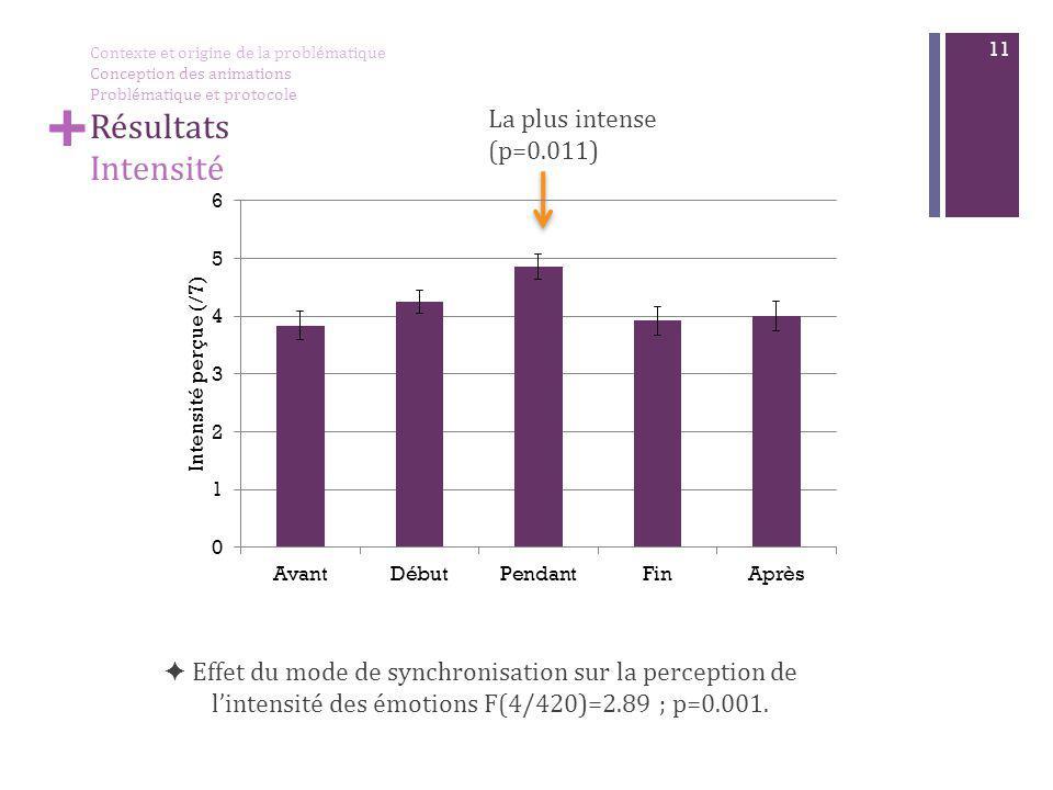 + 11 + La plus intense (p=0.011) ✦ Effet du mode de synchronisation sur la perception de l'intensité des émotions F(4/420)=2.89 ; p=0.001. Contexte et