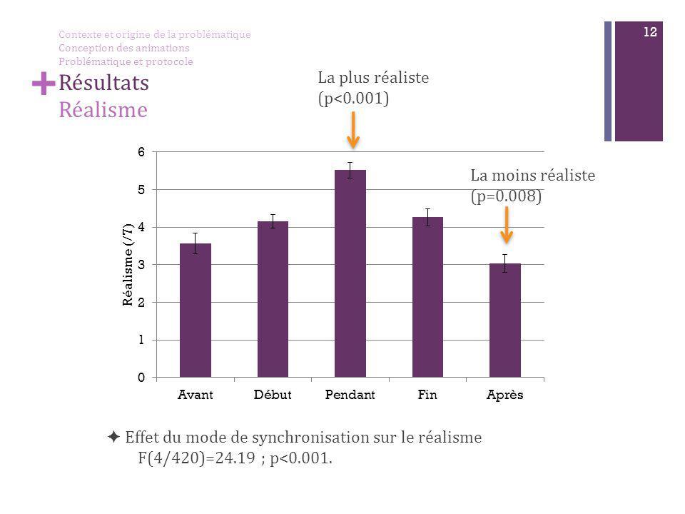 + 12 + La plus réaliste (p<0.001) ✦ Effet du mode de synchronisation sur le réalisme F(4/420)=24.19 ; p<0.001. La moins réaliste (p=0.008) Contexte et