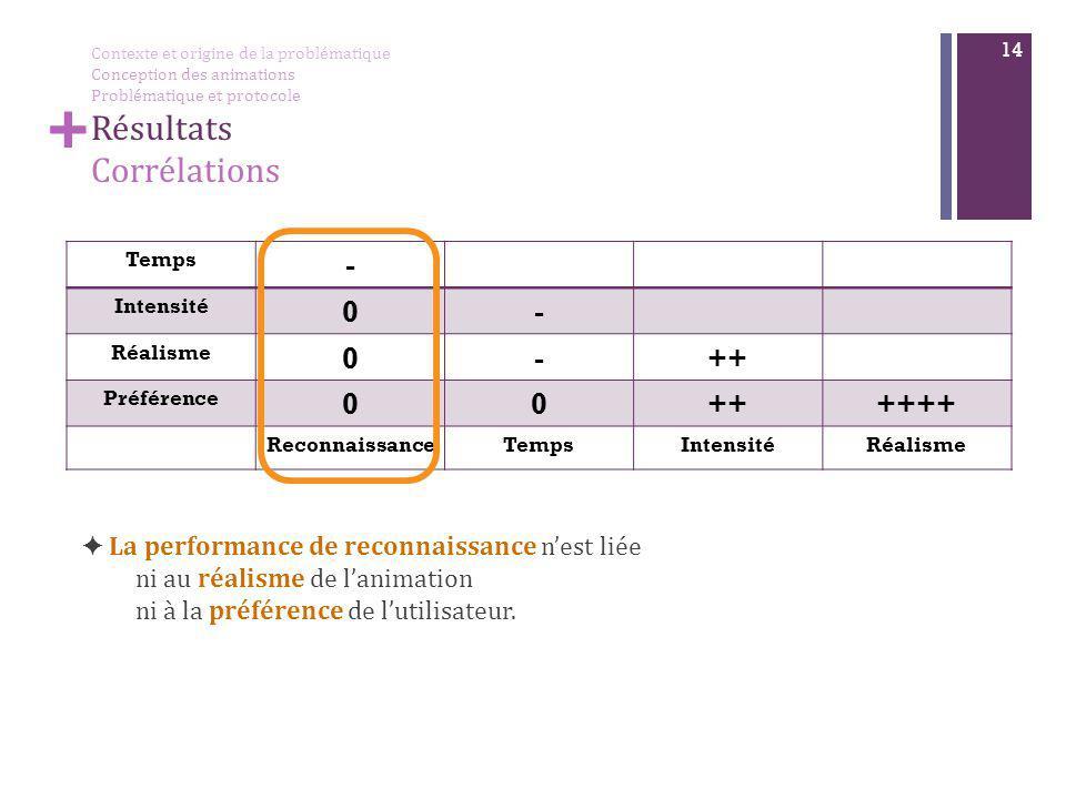 + 14 ✦ La performance de reconnaissance n'est liée ni au réalisme de l'animation ni à la préférence de l'utilisateur. Temps - Intensité 0- Réalisme 0-