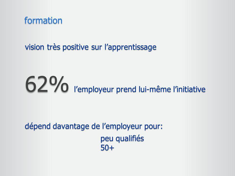 vision très positive sur l'apprentissage formation 62% l'employeur prend lui-même l'initiative dépend davantage de l'employeur pour: peu qualifiés 50+