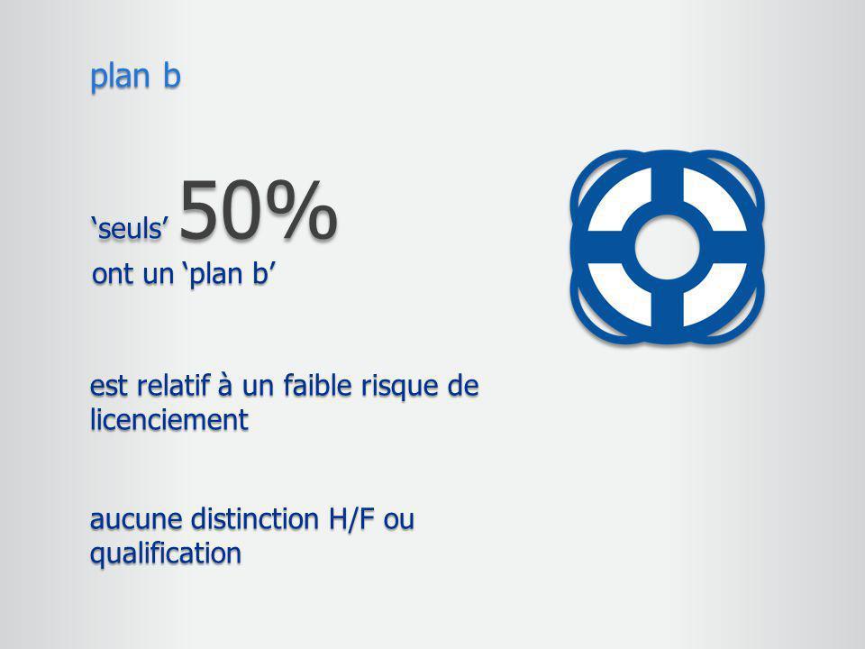 'seuls' 50% ont un 'plan b' plan b est relatif à un faible risque de licenciement aucune distinction H/F ou qualification