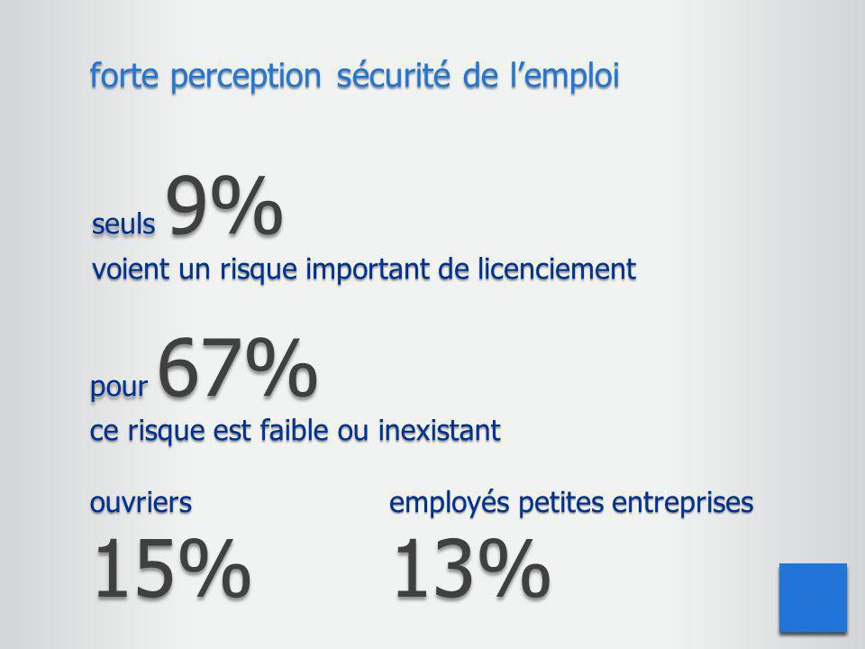 seuls 9% voient un risque important de licenciement forte perception sécurité de l'emploi ouvriers15% employés petites entreprises 13% pour 67% ce ris