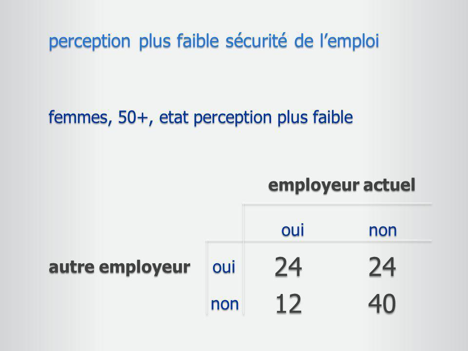 femmes, 50+, etat perception plus faible perceptionplus faible sécurité de l'emploi perception plus faible sécurité de l'emploi employeur actuel autre