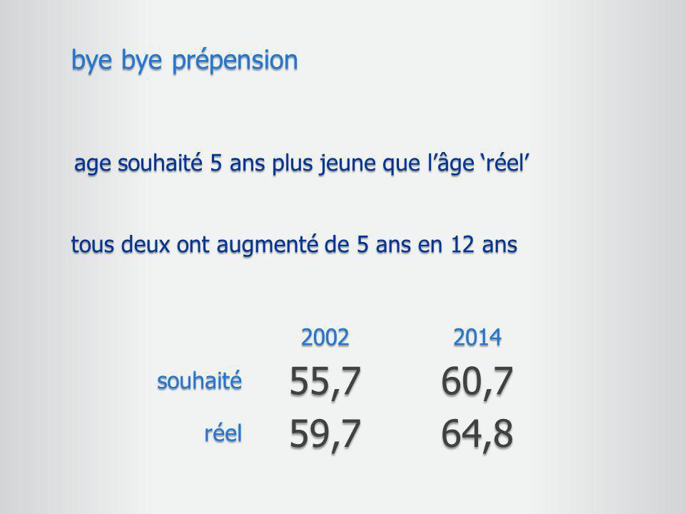 age souhaité 5 ans plus jeune que l'âge 'réel' bye bye prépension tous deux ont augmenté de 5 ans en 12 ans