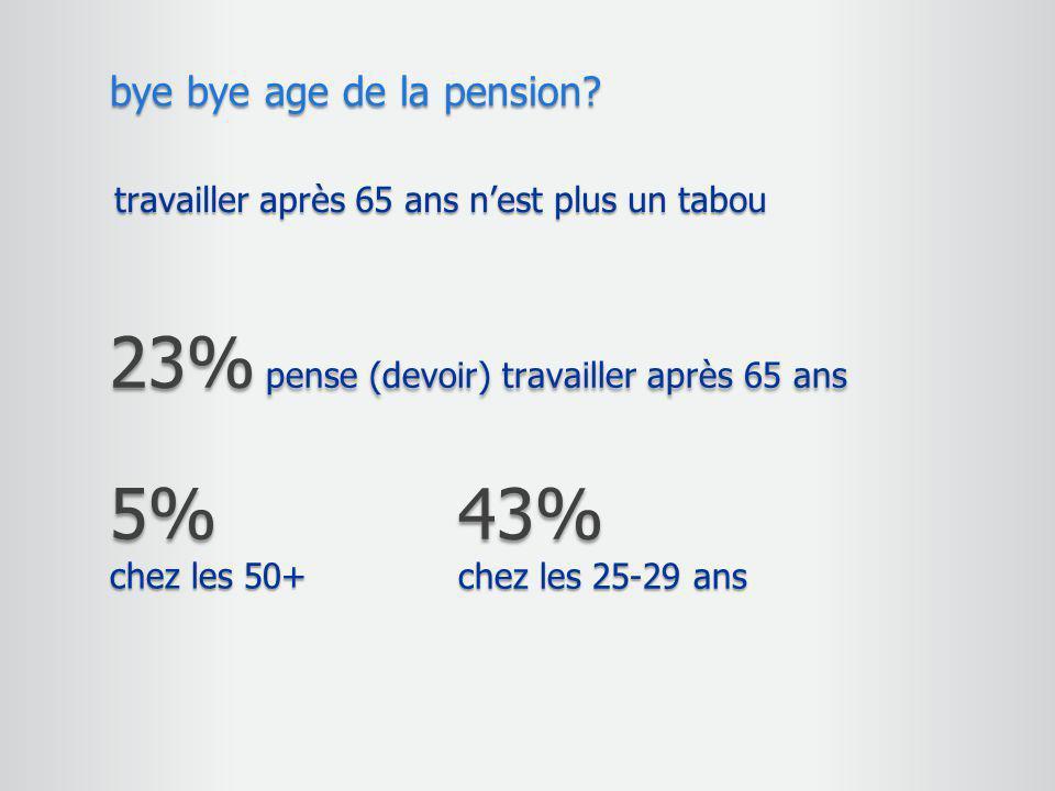 travailler après 65 ans n'est plus un tabou bye bye age de la pension? 23% pense (devoir) travailler après 65 ans 43% chez les 25-29 ans 5% chez les 5