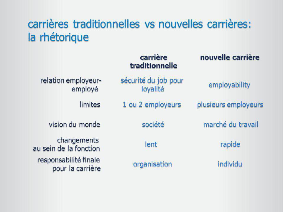 carrières traditionnelles vs nouvelles carrières: la rhétorique carrièretraditionnelle nouvelle carrière relation employeur- employé sécurité du job p
