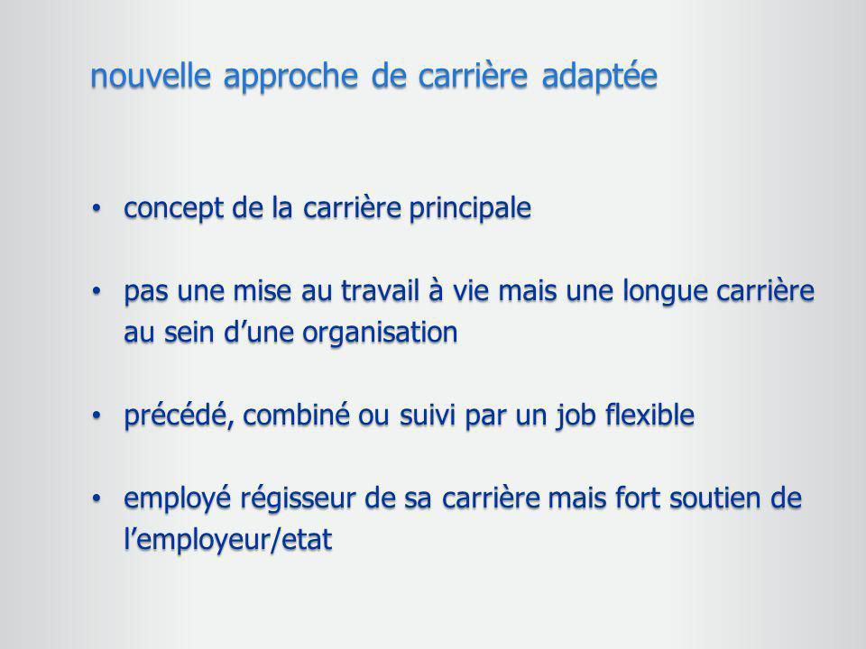 concept de la carrière principale concept de la carrière principale pas une mise au travail à vie mais une longue carrière au sein d'une organisation