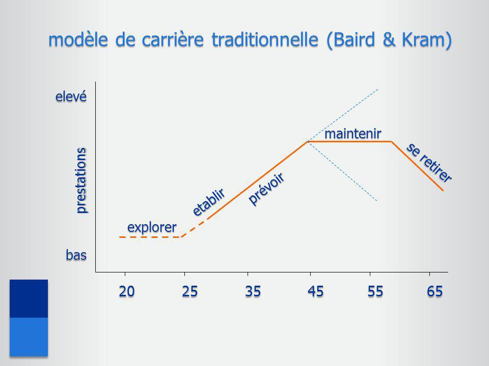 modèle de carrière traditionnelle (Baird & Kram) maintenir prévoir 202535455565 prestations elevé explorer etablir se retirer bas