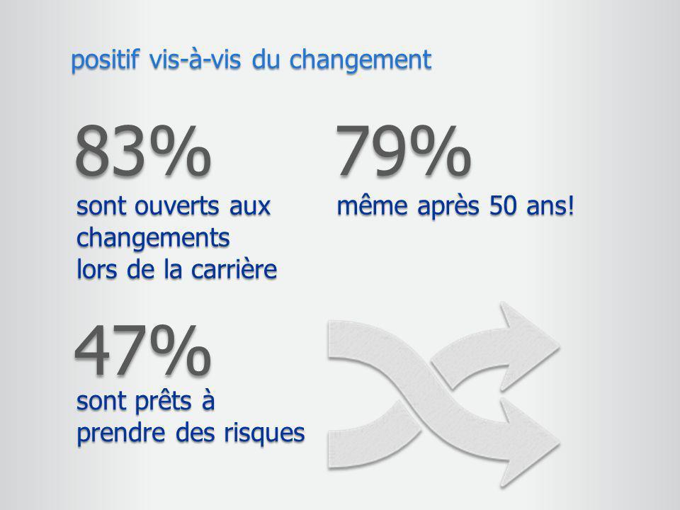 83% positif vis-à-vis du changement sont ouverts aux changements lors de la carrière 79% même après 50 ans! 47% sont prêts à prendre des risques
