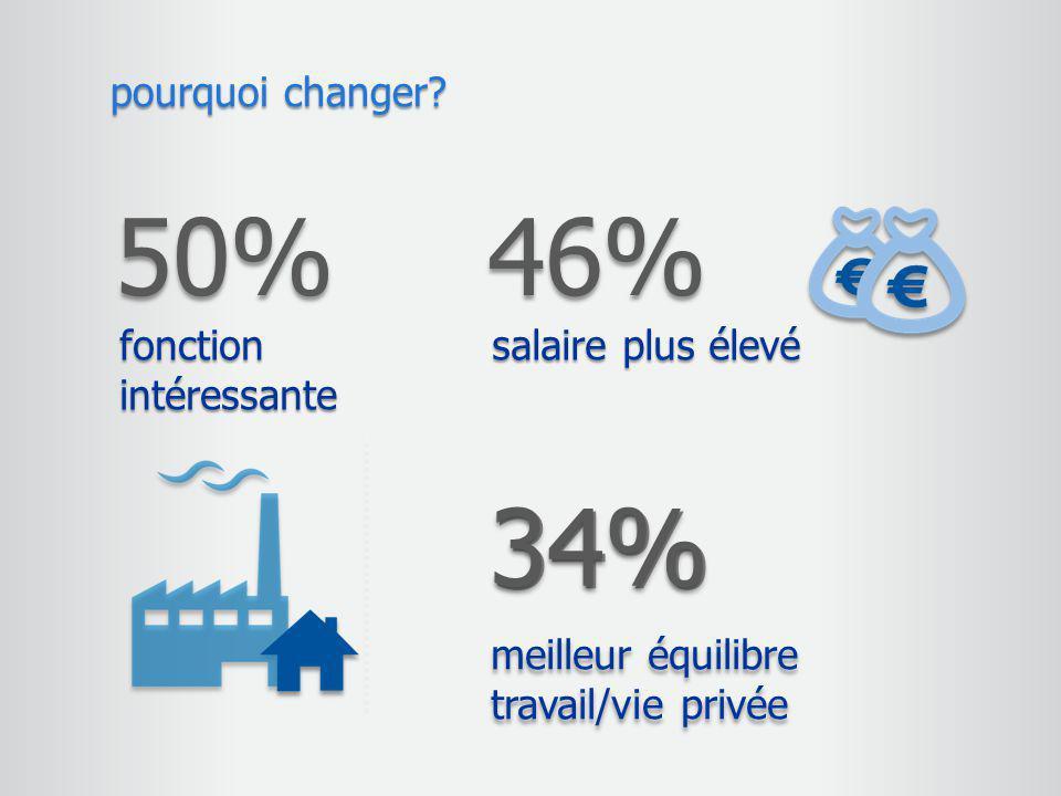 pourquoi changer? 50% fonction intéressante 46% salaire plus élevé 34%34% meilleur équilibre travail/vie privée