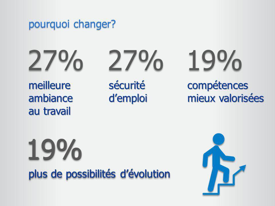 27% meilleure ambiance au travail pourquoi changer? 27% sécurité d'emploi 19% compétences mieux valorisées 19%19% plus de possibilités d'évolution