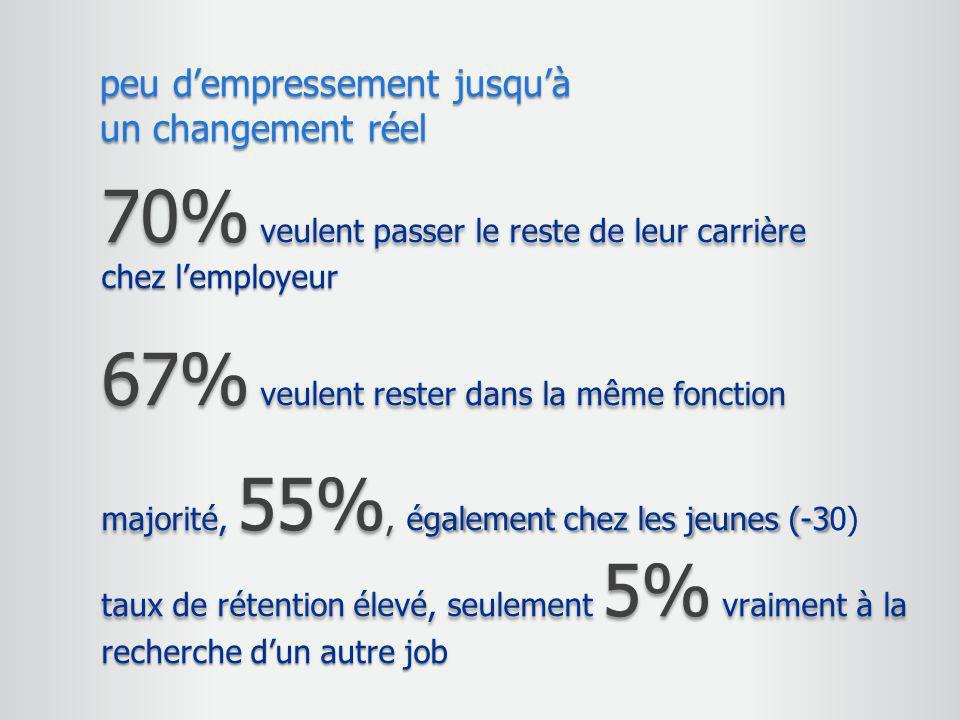70% veulent passer le reste de leur carrière chez l'employeur 67% veulent rester dans la même fonction majorité, 55%, également chez les jeunes (-3 ma