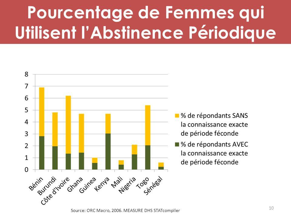 Pourcentage de Femmes qui Utilisent l'Abstinence Périodique Source: ORC Macro, 2006. MEASURE DHS STATcompiler 10