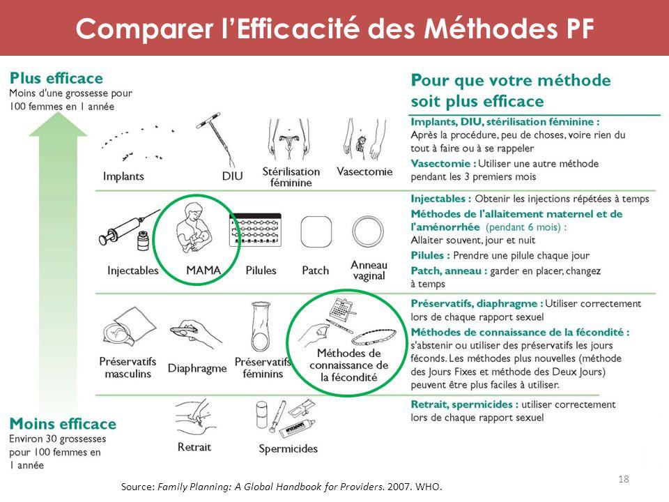 Comparer l'Efficacité des Méthodes PF Source: Family Planning: A Global Handbook for Providers. 2007. WHO. 18